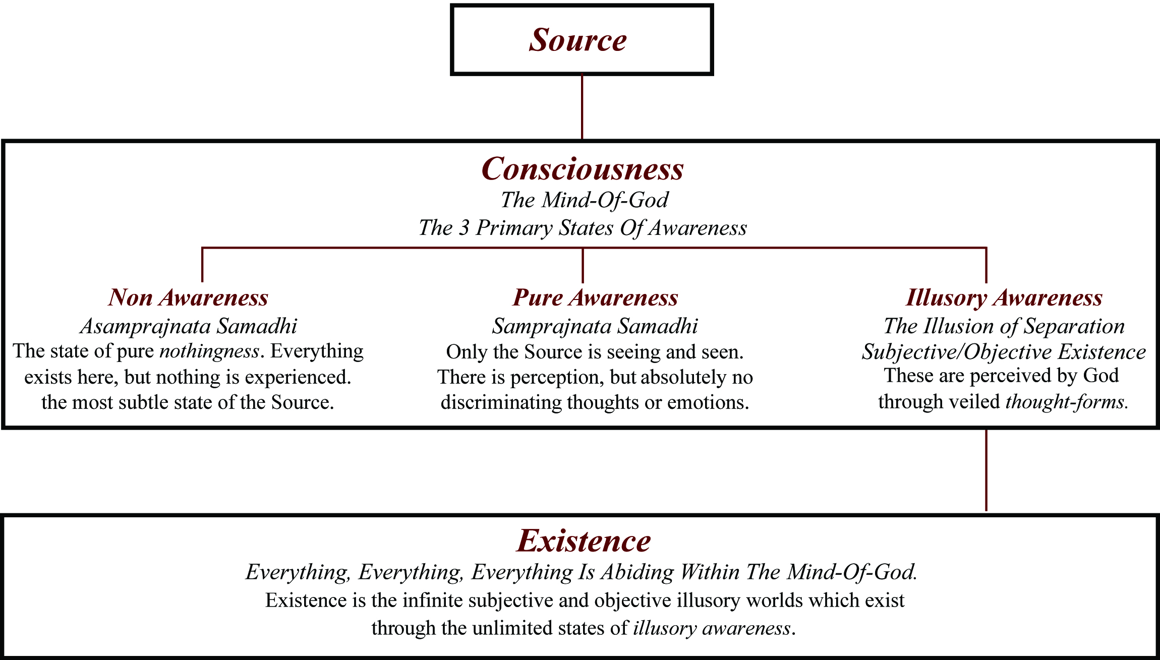The Three Foundational Principles of the Mystic 7 and Source Consciousness